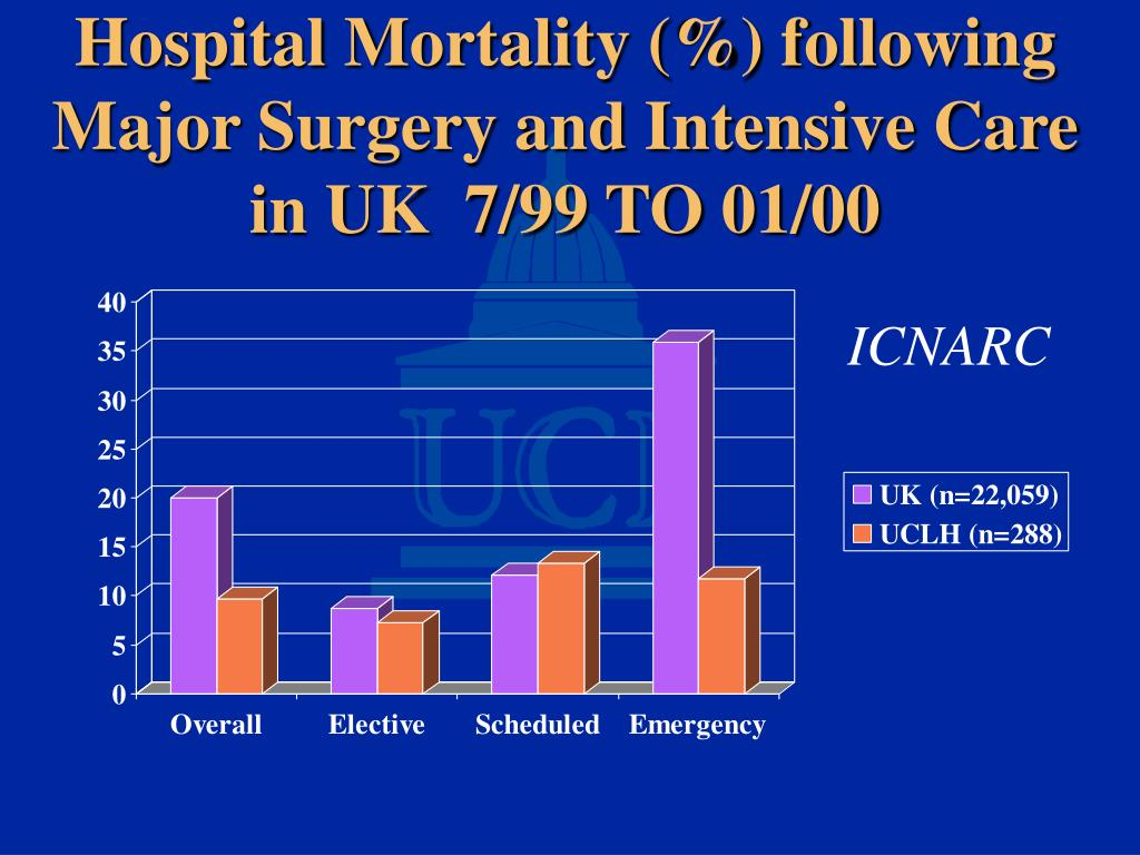 Hospital Mortality (%) following Major Surgery and Intensive Care in UK  7/99 TO 01/00