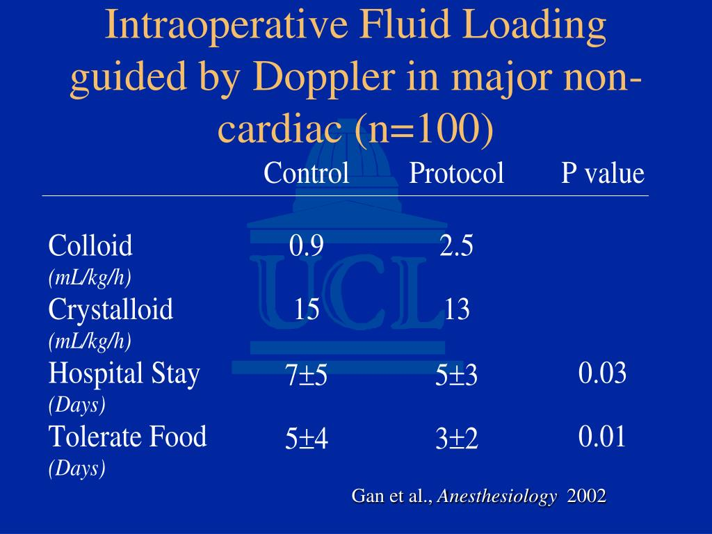 Intraoperative Fluid Loading guided by Doppler in major non-cardiac (n=100)