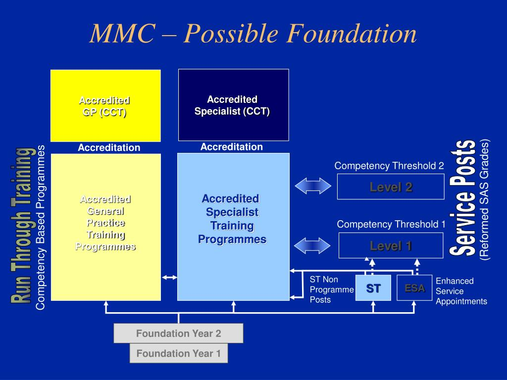 MMC – Possible Foundation