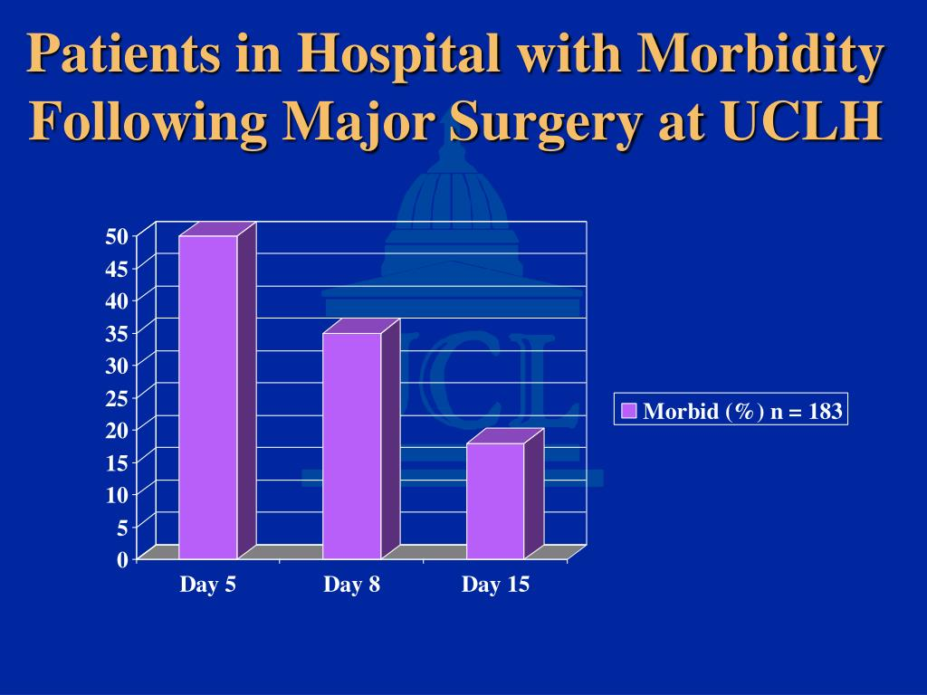 Patients in Hospital with Morbidity Following Major Surgery at UCLH