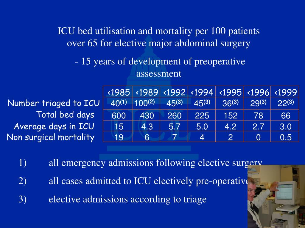 ICU bed utilisation and mortality per 100 patients over 65 for elective major abdominal surgery