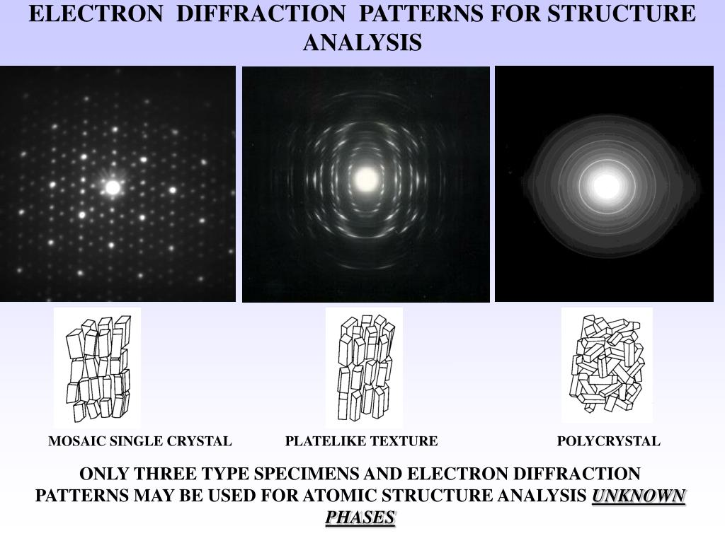 ELECTRON  DIFFRACTION  PATTERNS FOR STRUCTURE ANALYSIS