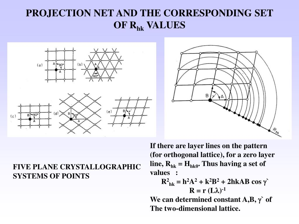 PROJECTION NET AND THE CORRESPONDING SET OF R