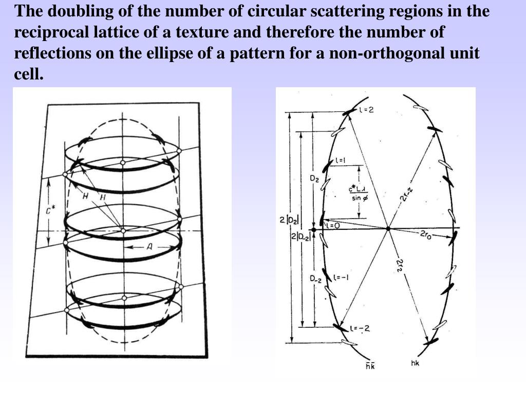 The doubling of the number of circular scattering regions in the