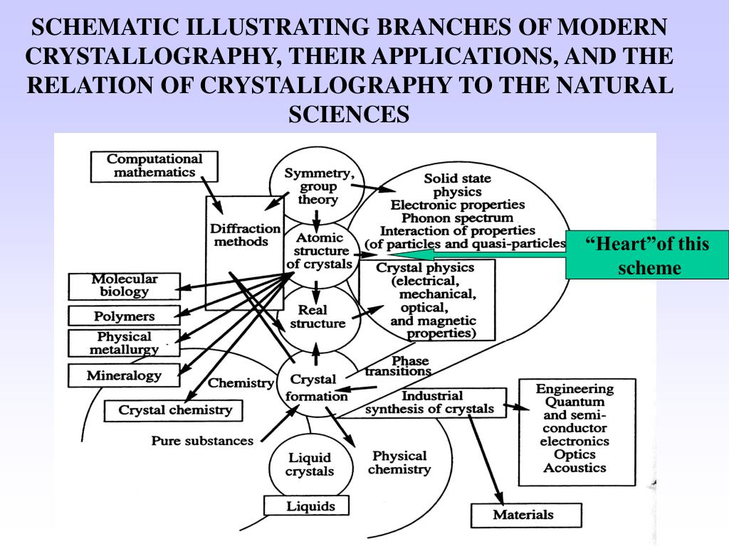 SCHEMATIC ILLUSTRATING BRANCHES OF MODERN CRYSTALLOGRAPHY, THEIR APPLICATIONS, AND THE RELATION OF CRYSTALLOGRAPHY TO THE NATURAL SCIENCES