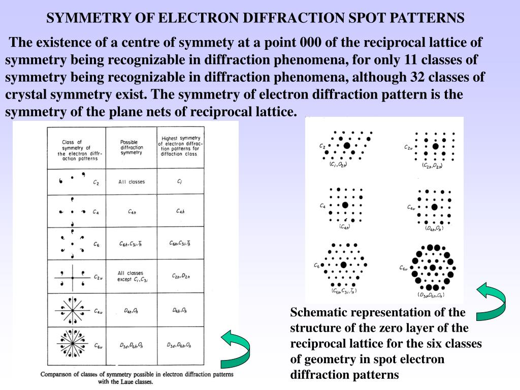 The existence of a centre of symmety at a point 000 of the reciprocal lattice of symmetry being recognizable in diffraction phenomena, for only 11 classes of symmetry being recognizable in diffraction phenomena, although 32 classes of crystal symmetry exist. The symmetry of electron diffraction pattern is the symmetry of the plane nets of reciprocal lattice.