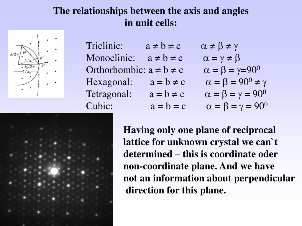 The relationships between the axis and angles