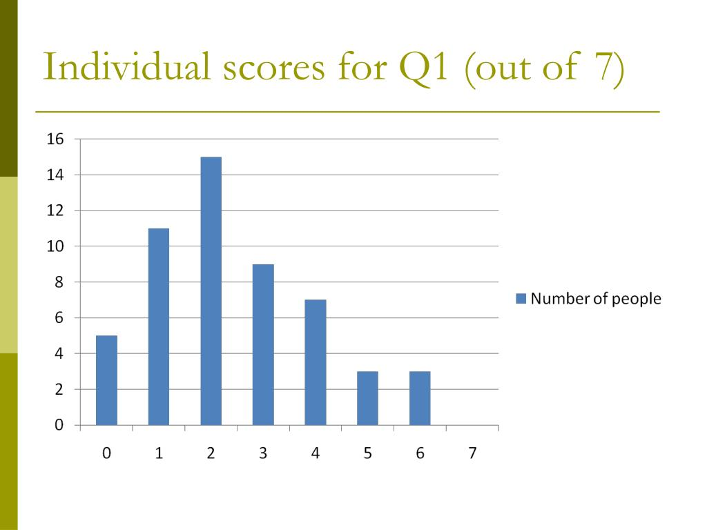 Individual scores for Q1 (out of 7)