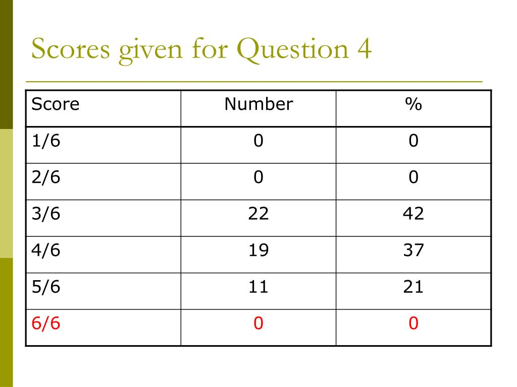 Scores given for Question 4