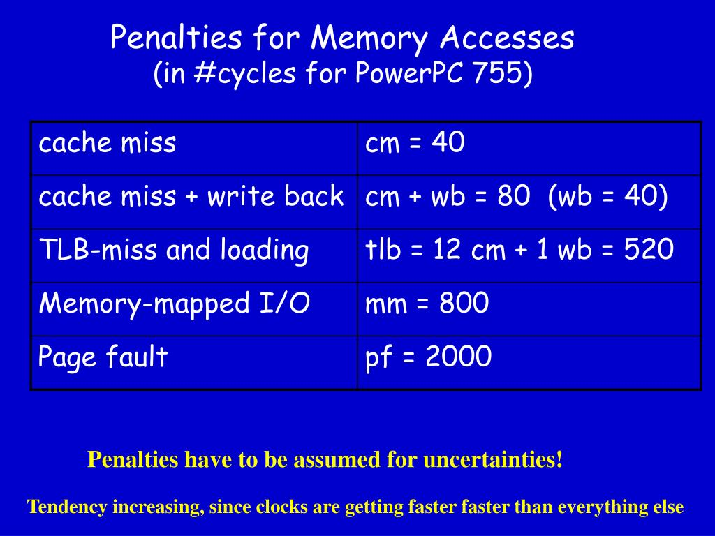 Penalties for Memory Accesses