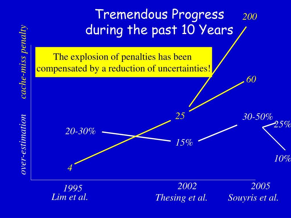 Tremendous Progress