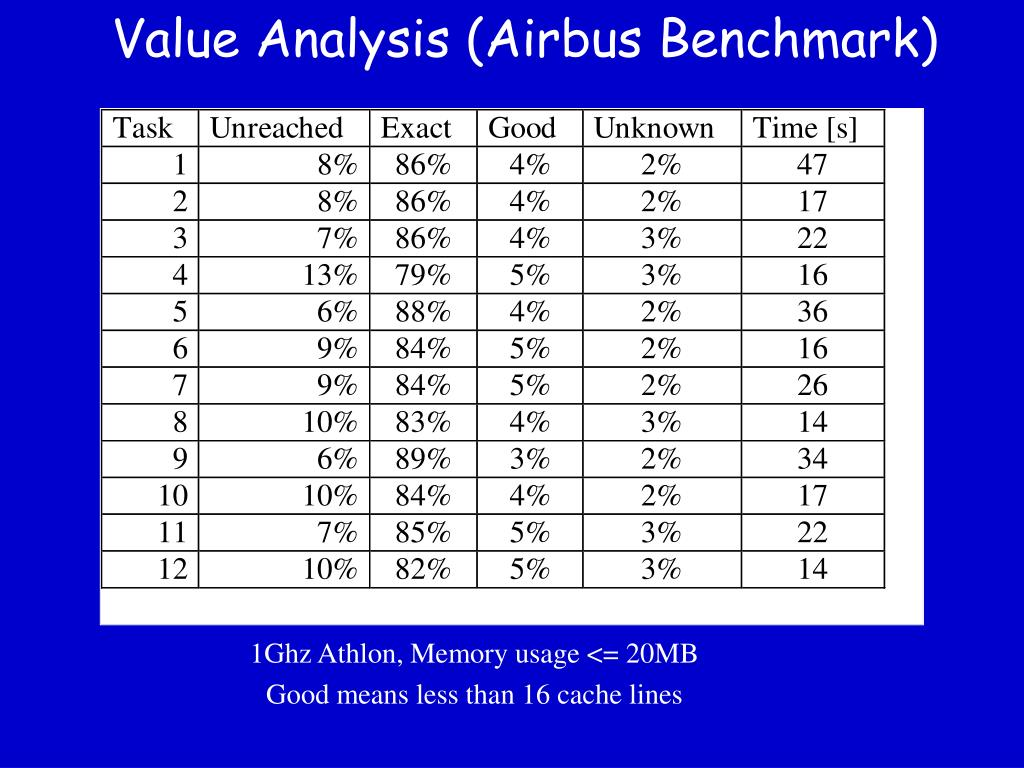 Value Analysis (Airbus Benchmark)