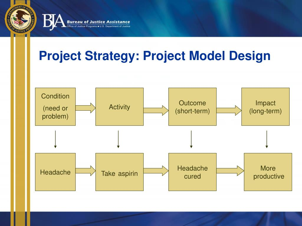 Project Strategy: Project Model Design