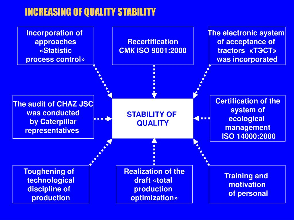 INCREASING OF QUALITY STABILITY