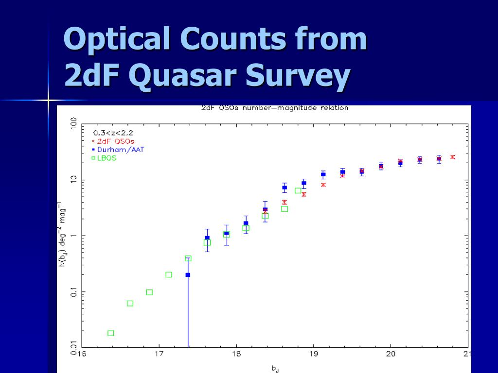 Optical Counts from     2dF Quasar Survey