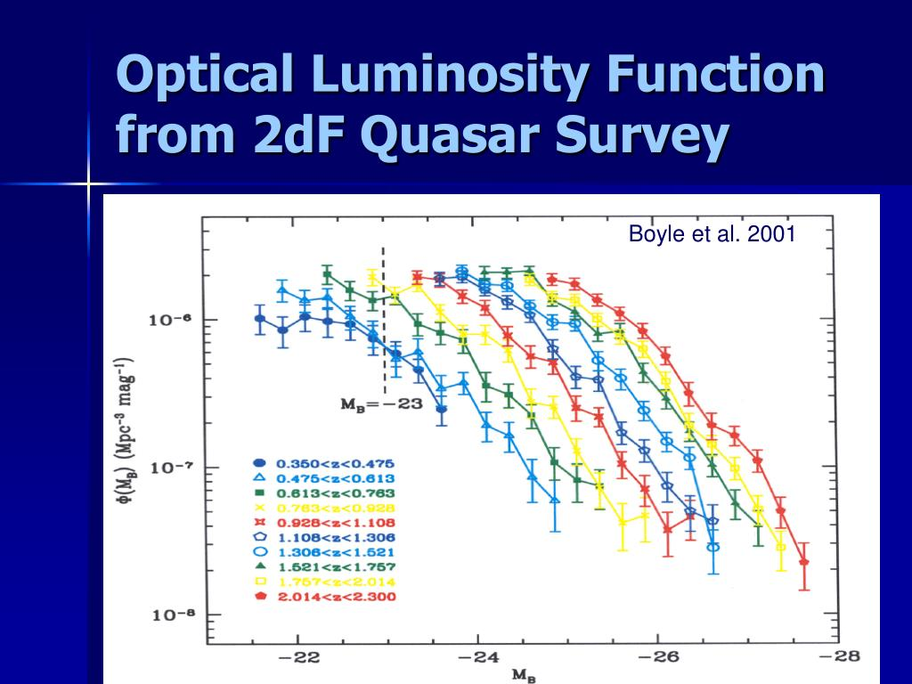 Optical Luminosity Function from 2dF Quasar Survey