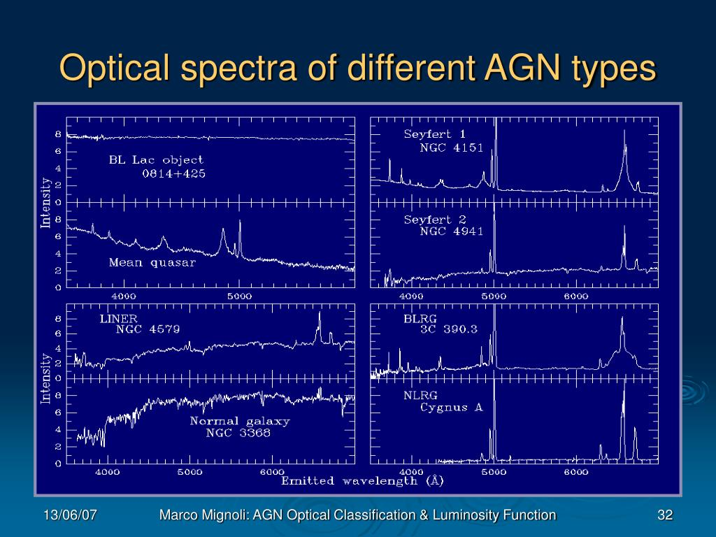 Optical spectra of different AGN types