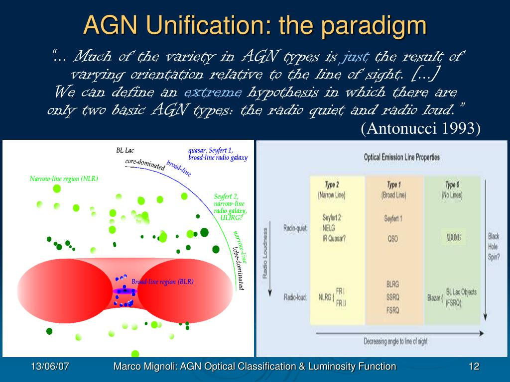 AGN Unification: the paradigm