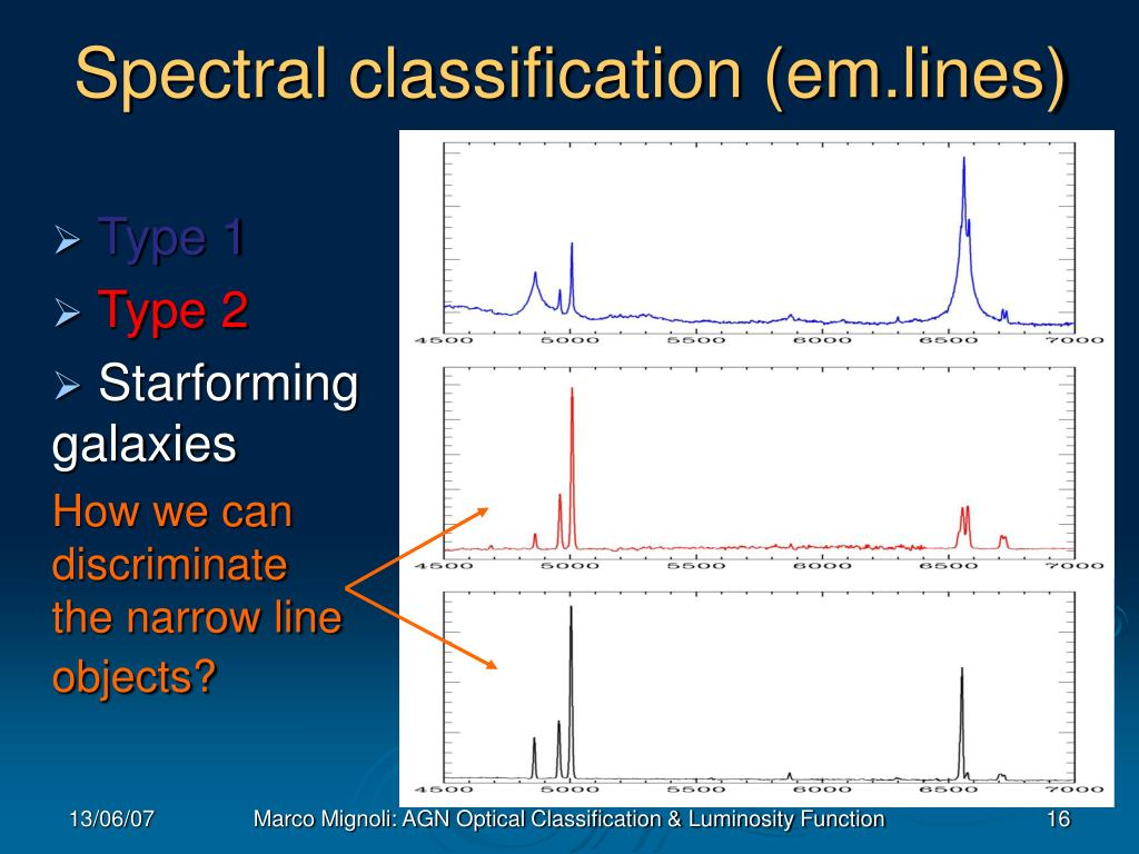 Spectral classification (em.lines)