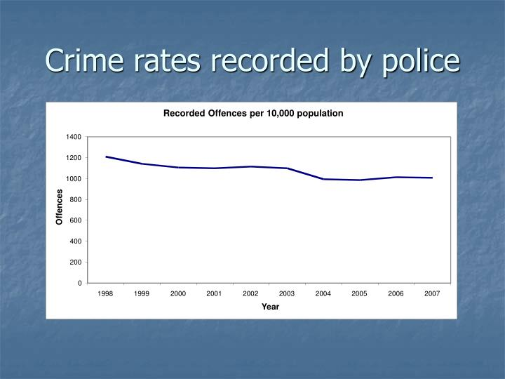 Recorded Offences per 10,000 population