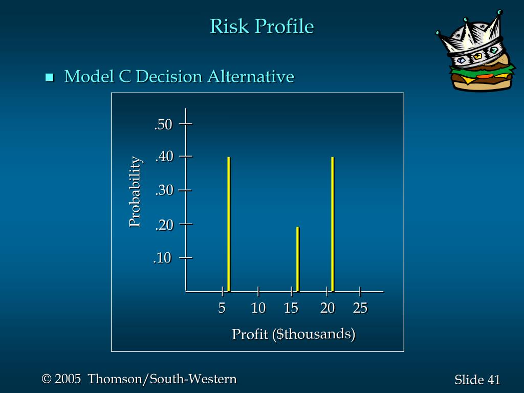 Risk Profile