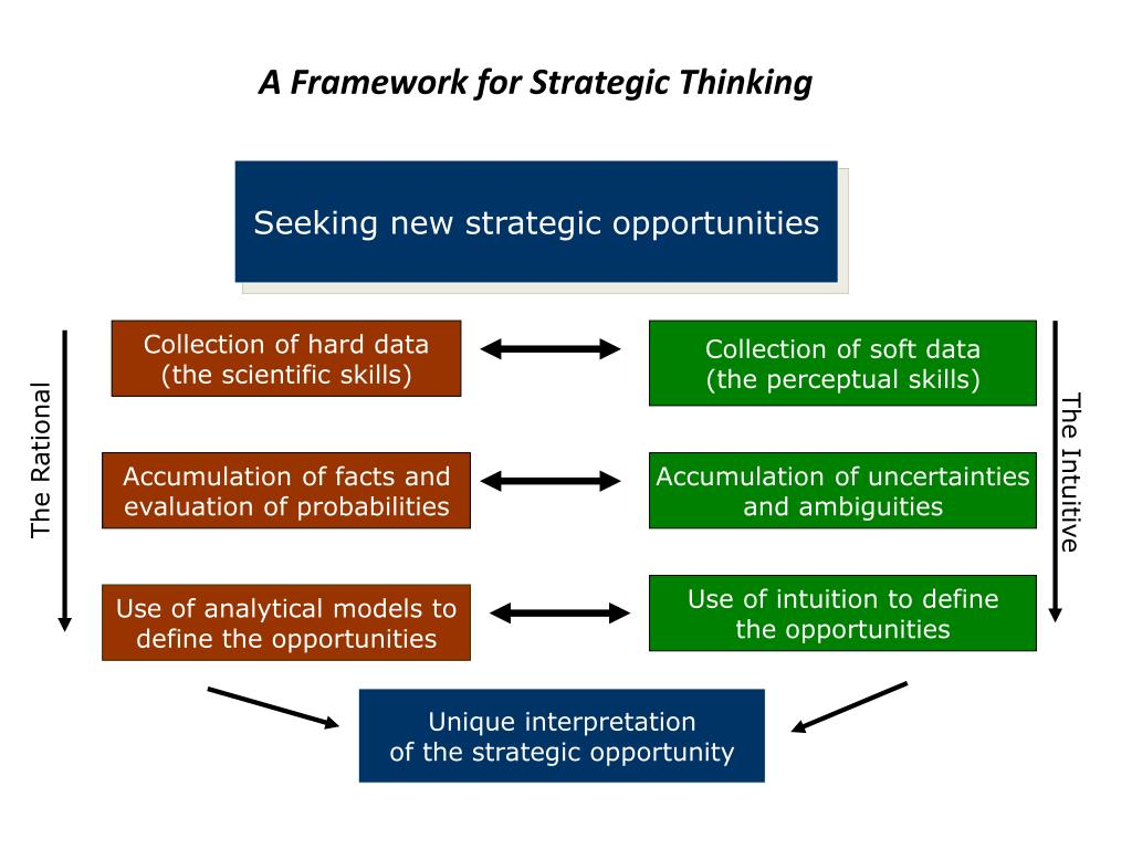 A Framework for Strategic Thinking