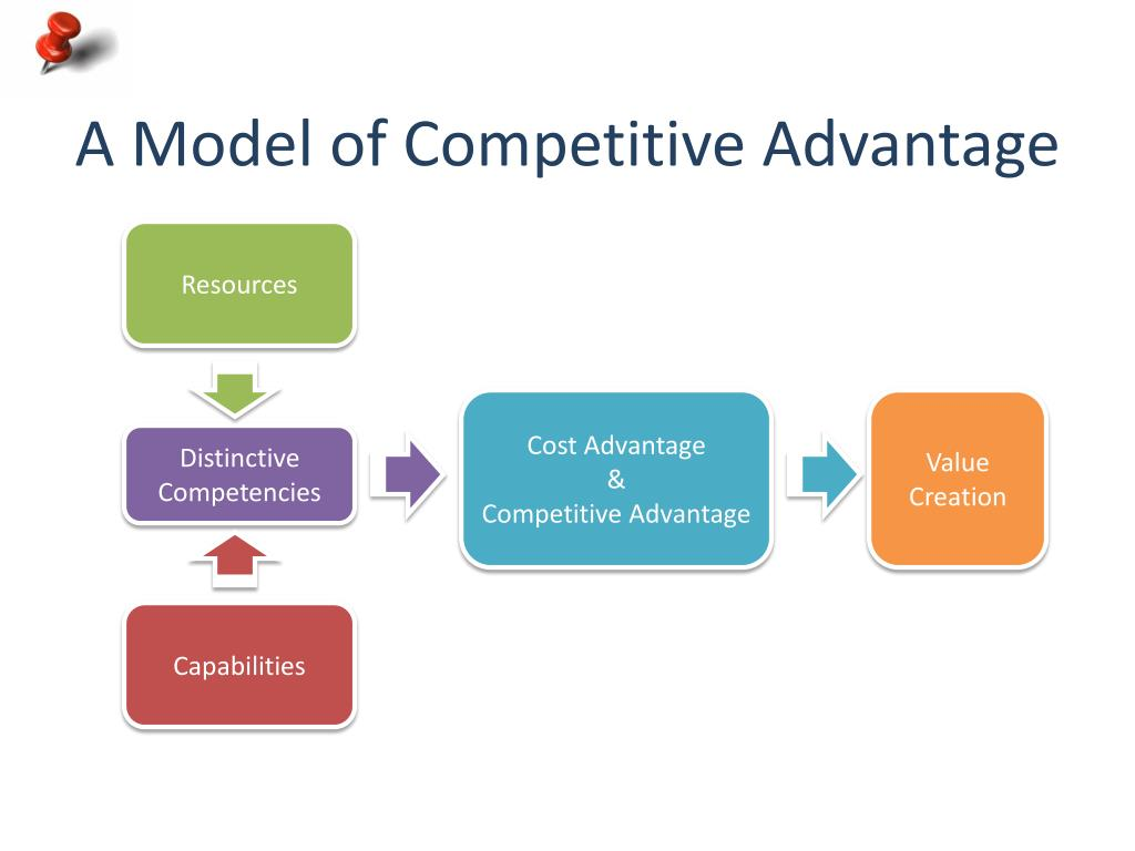 A Model of Competitive Advantage