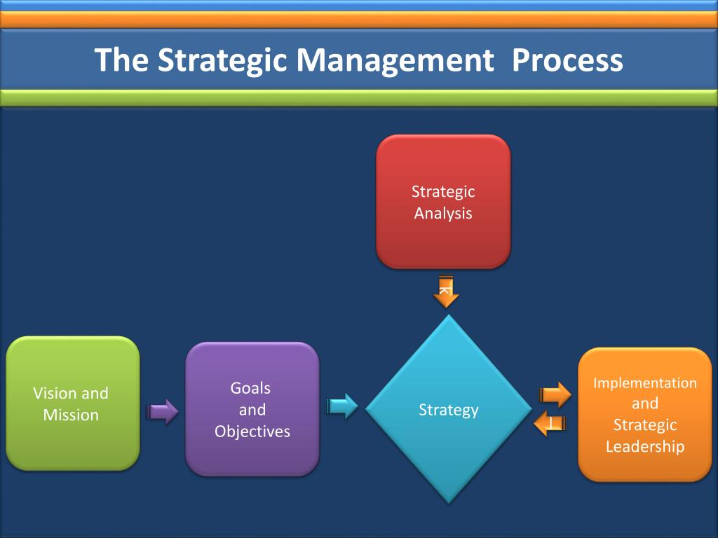 The Strategic Management  Process
