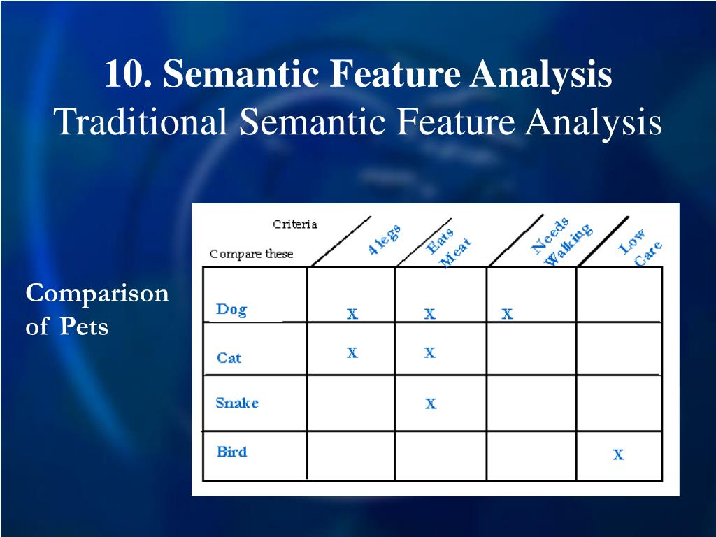 10. Semantic Feature Analysis