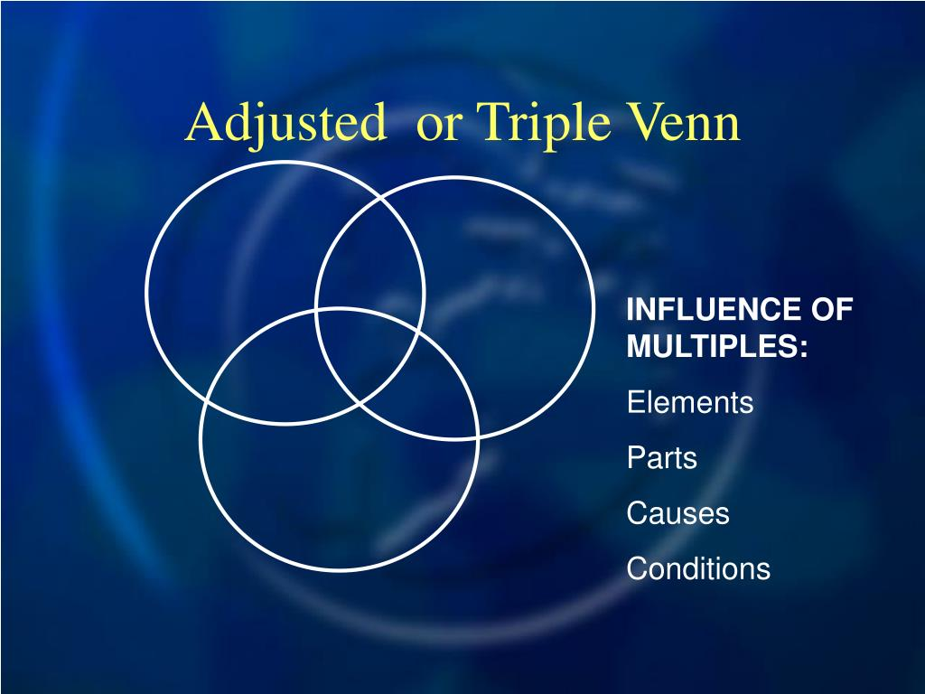 Adjusted  or Triple Venn