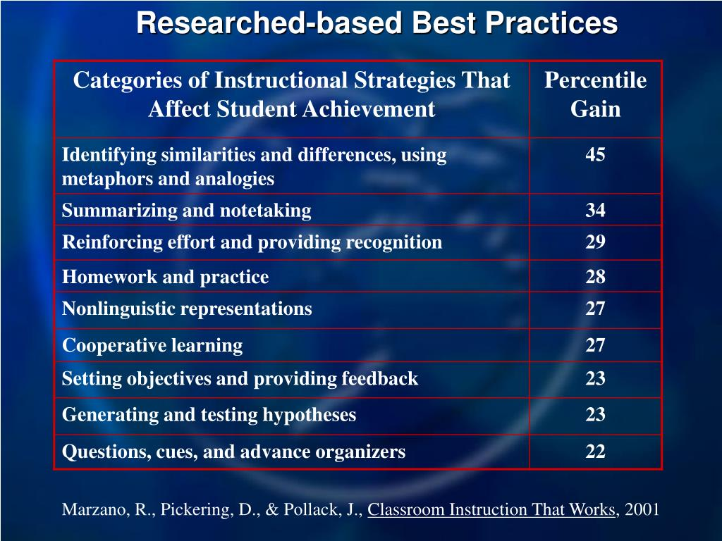Researched-based Best Practices