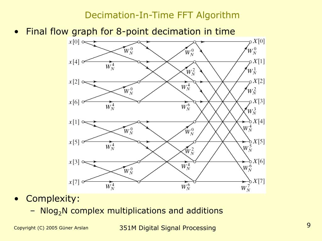 Decimation-In-Time FFT Algorithm
