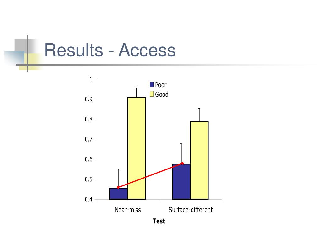 Results - Access