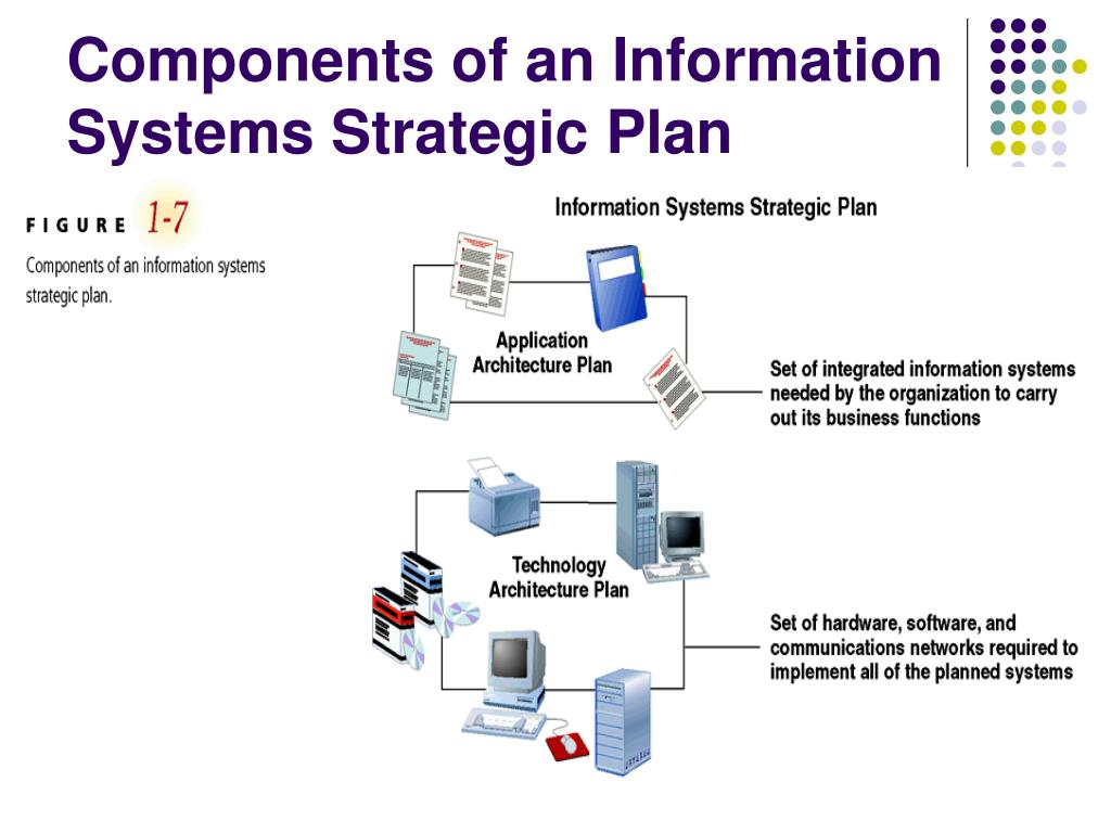 Components of an Information Systems Strategic Plan
