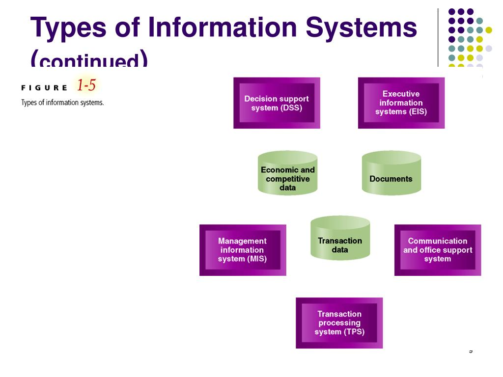 Types of Information Systems (