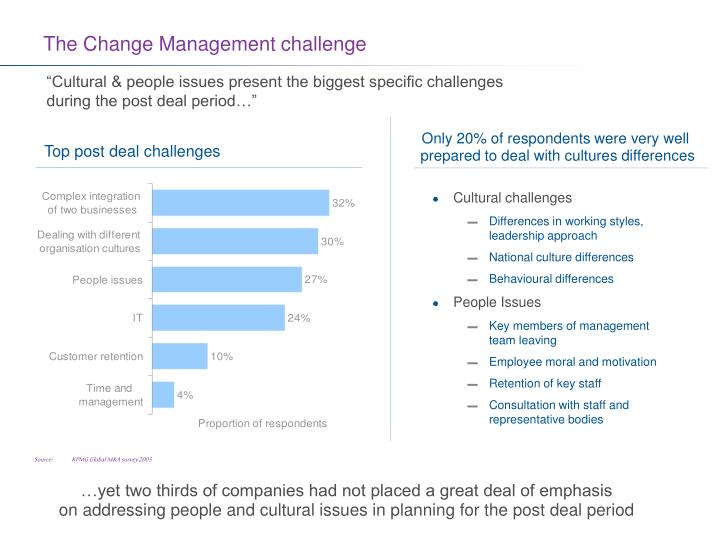 The change management challenge