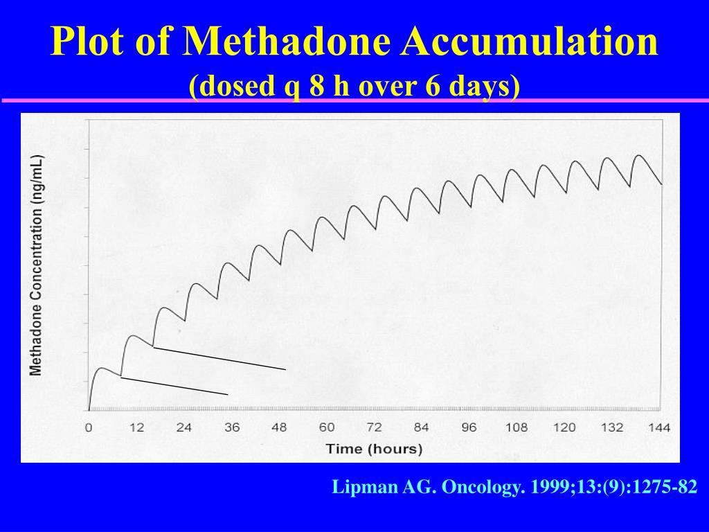 Plot of Methadone Accumulation