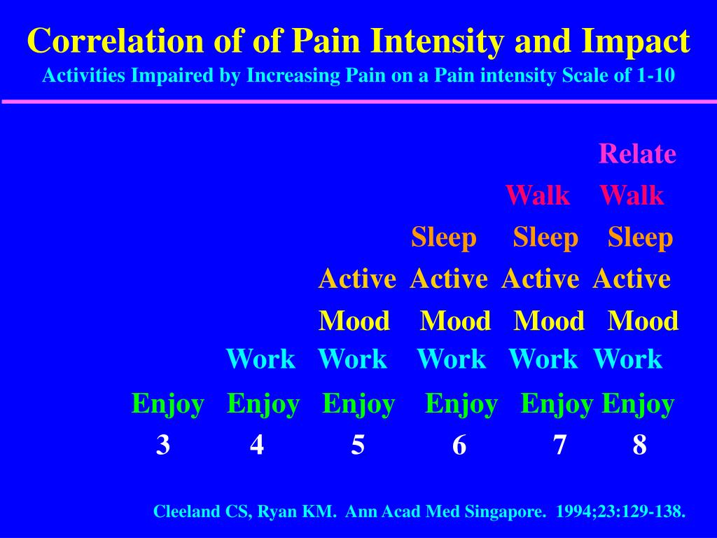 Correlation of of Pain Intensity and Impact
