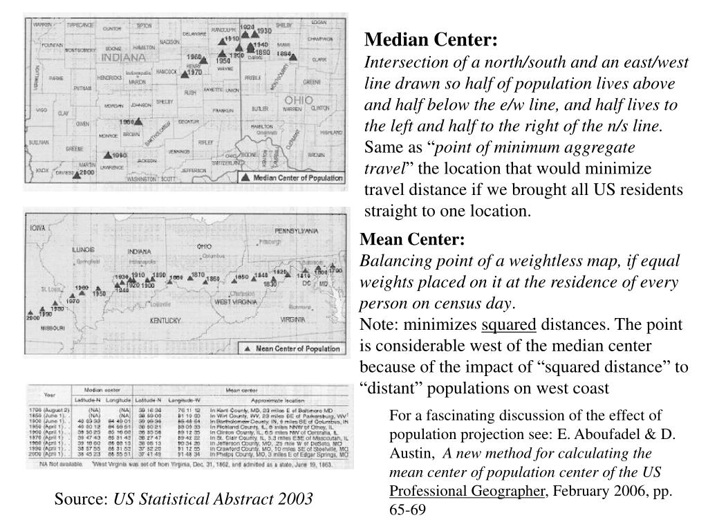 Median Center: