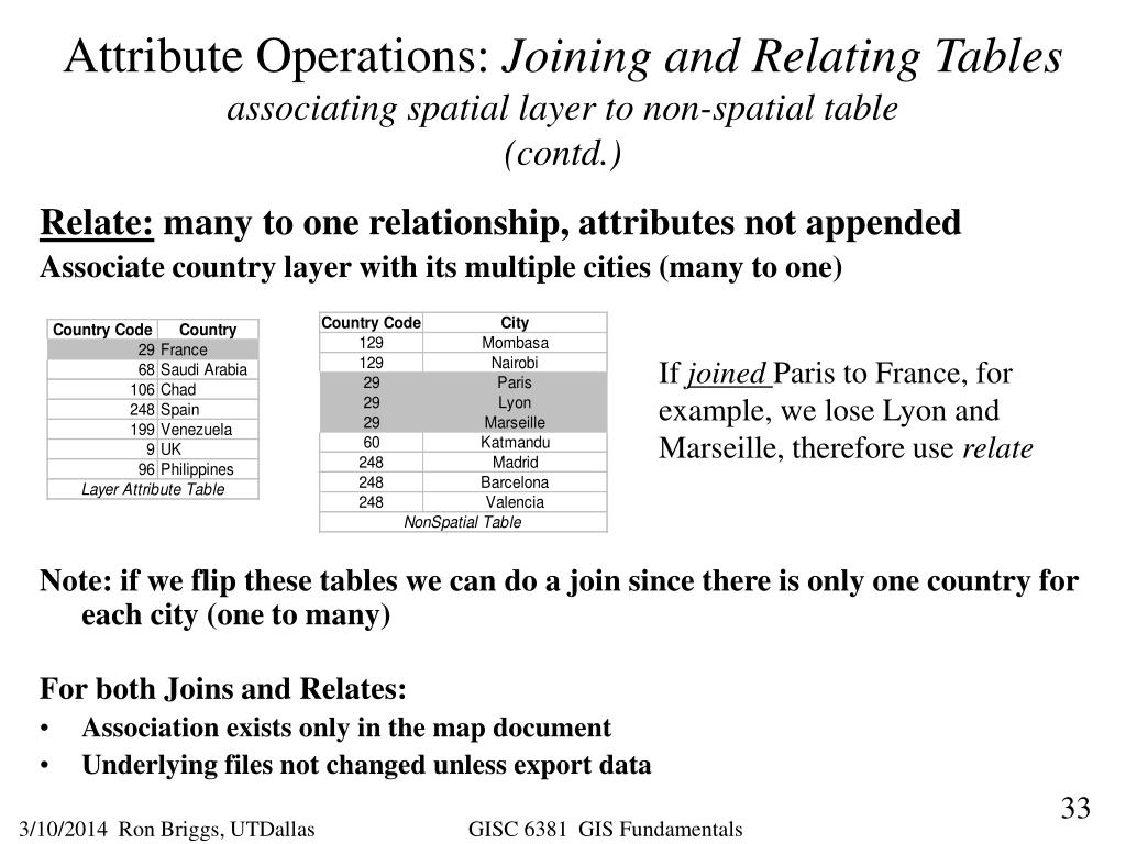 Attribute Operations: