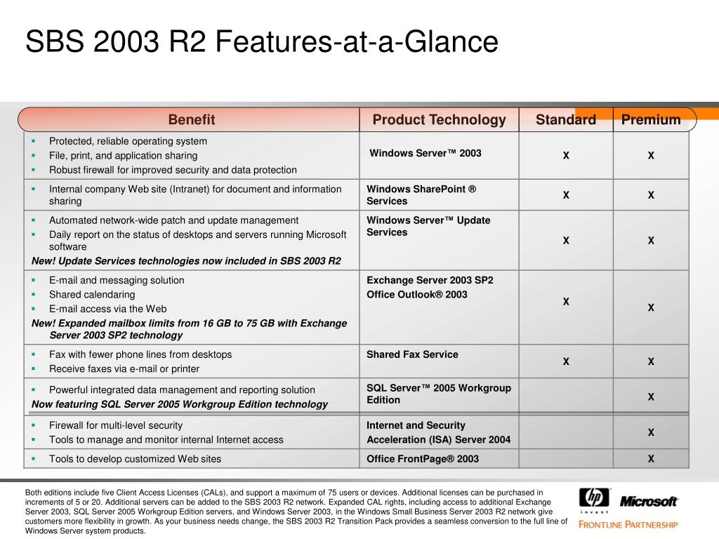 SBS 2003 R2 Features-at-a-Glance