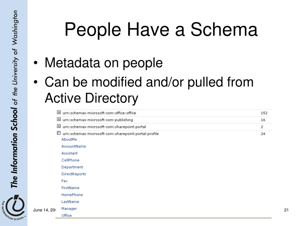People Have a Schema