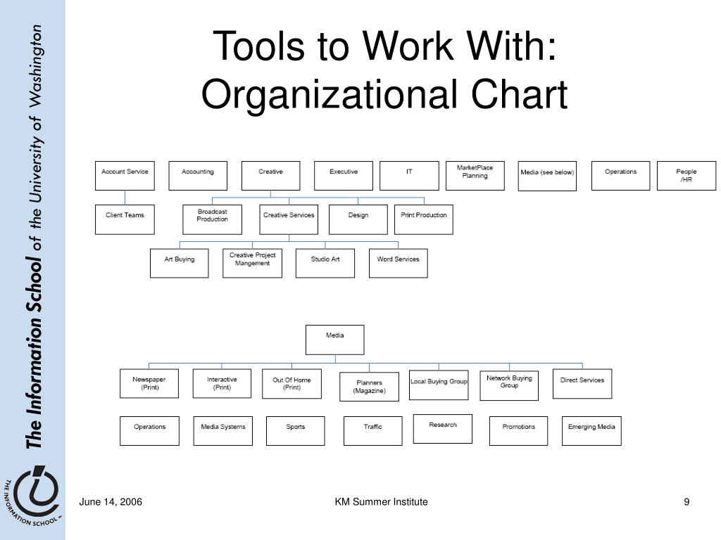 Tools to Work With: