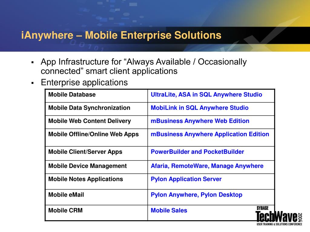 iAnywhere – Mobile Enterprise Solutions