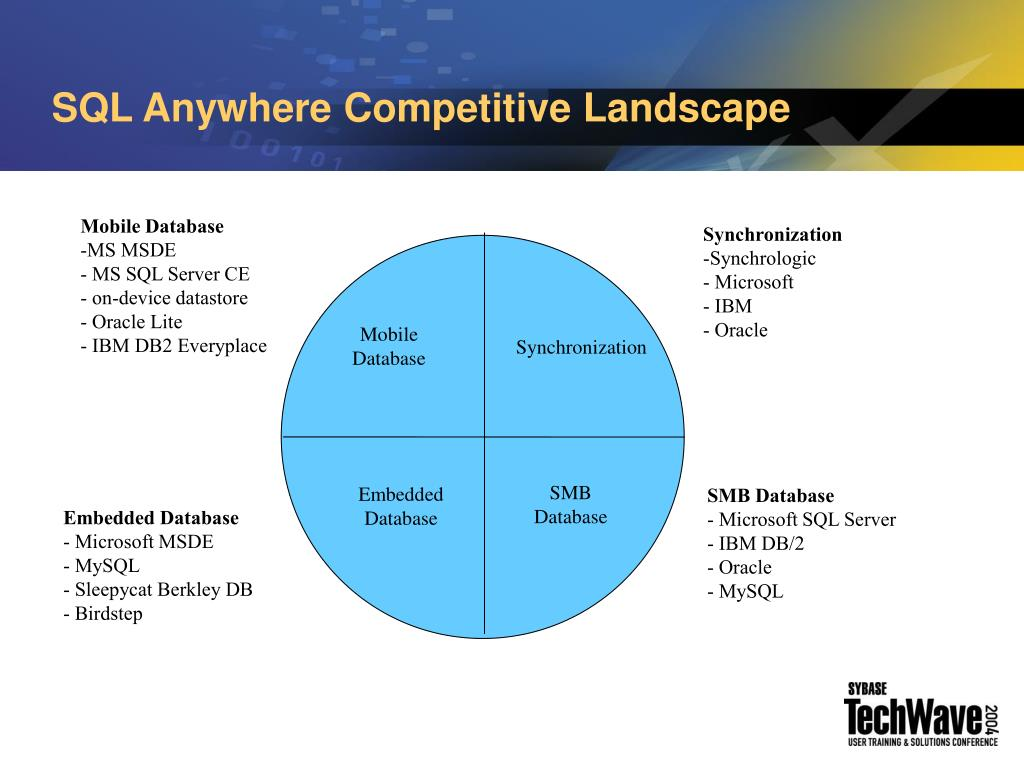 SQL Anywhere Competitive Landscape