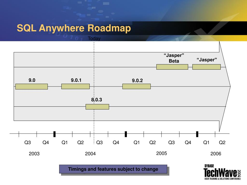 SQL Anywhere Roadmap