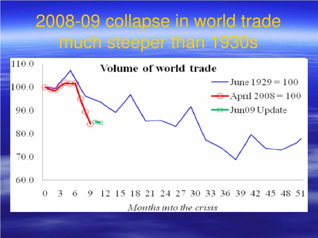 2008-09 collapse in world trade much steeper than 1930s