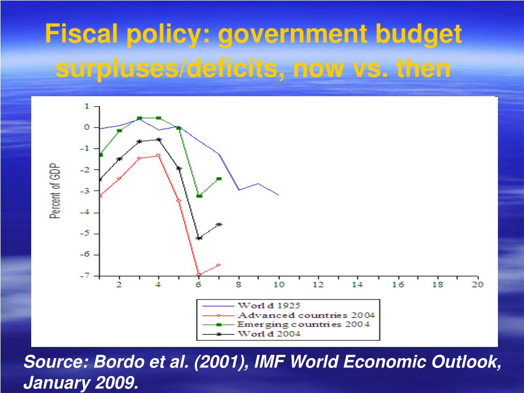 Fiscal policy: government budget surpluses/deficits, now vs. then