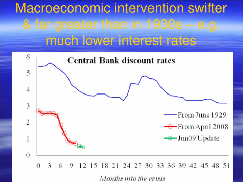 Macroeconomic intervention swifter & far greater than in 1930s – e.g. much lower interest rates