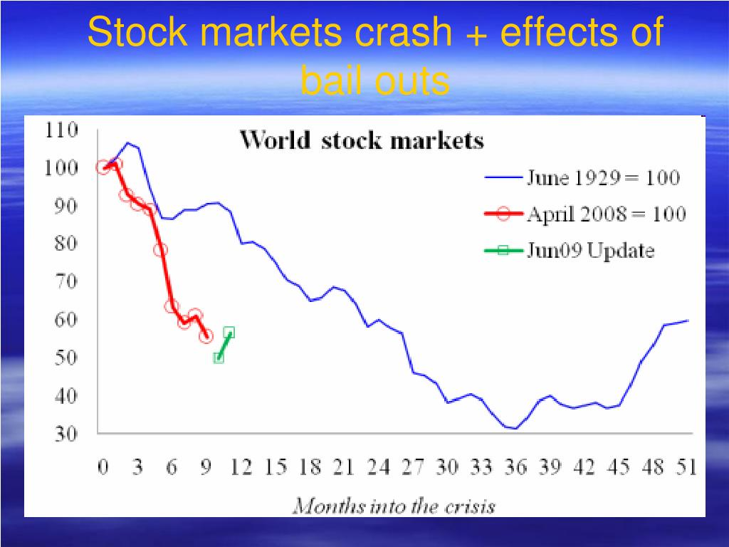 Stock markets crash + effects of bail outs